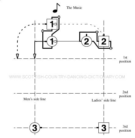 Diagram, Allemande For 2 Couples Bar 3