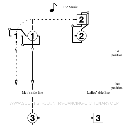 Diagram, Allemande For 2 Couples Bar 4 (RSCDS Definition)