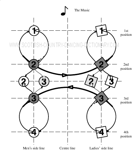 Diagram, The Axum Reel, Bars 1-2