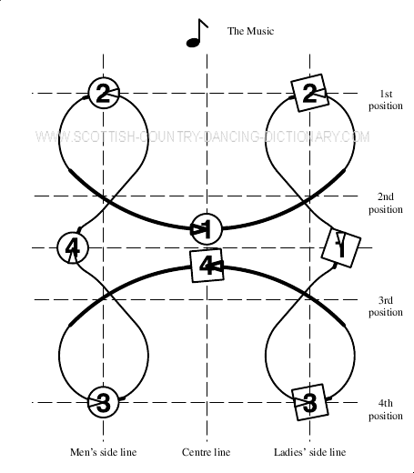 Diagram, The Axum Reel, Bars 3-4