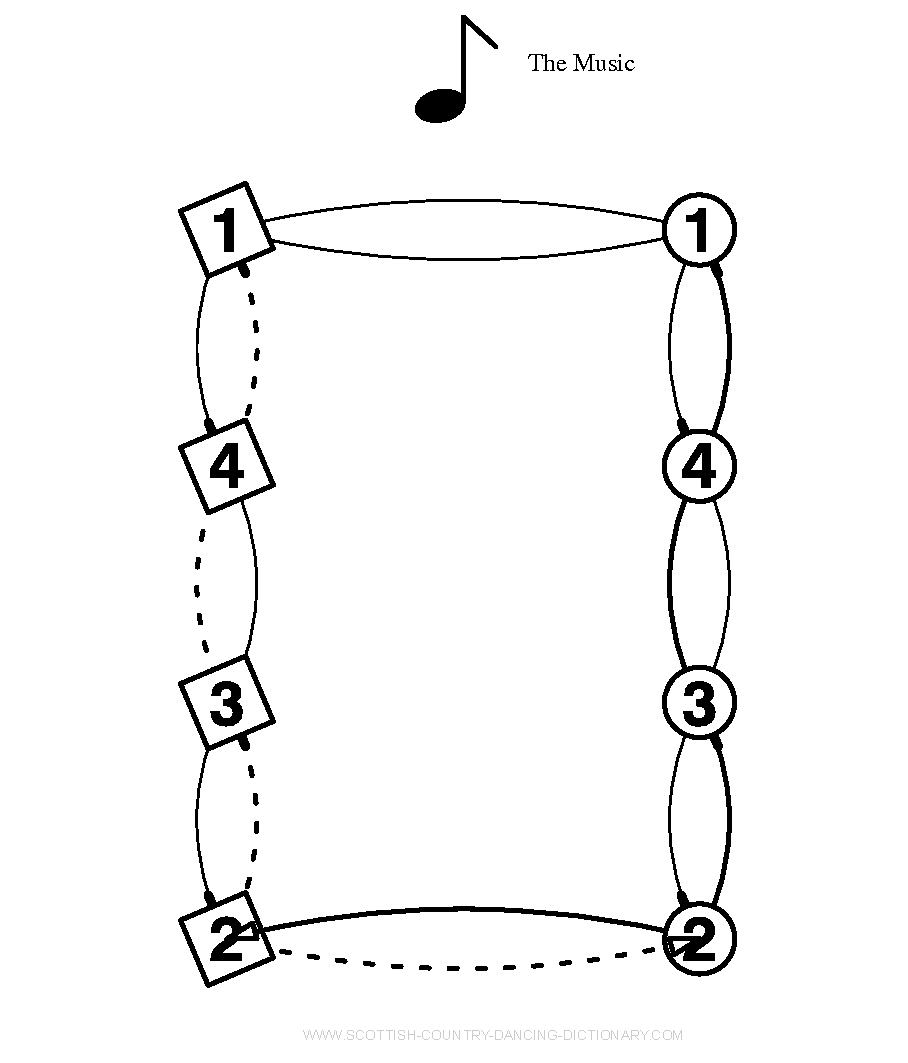 Diagram, Grand Chain Halfway - In 4 Couple Longwise Set