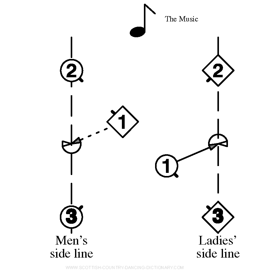Diagram, Hello-Goodbye Setting Bar 2