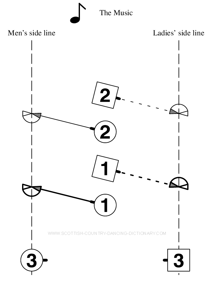 Diagram, Highland Schottische Poussette Bar 8