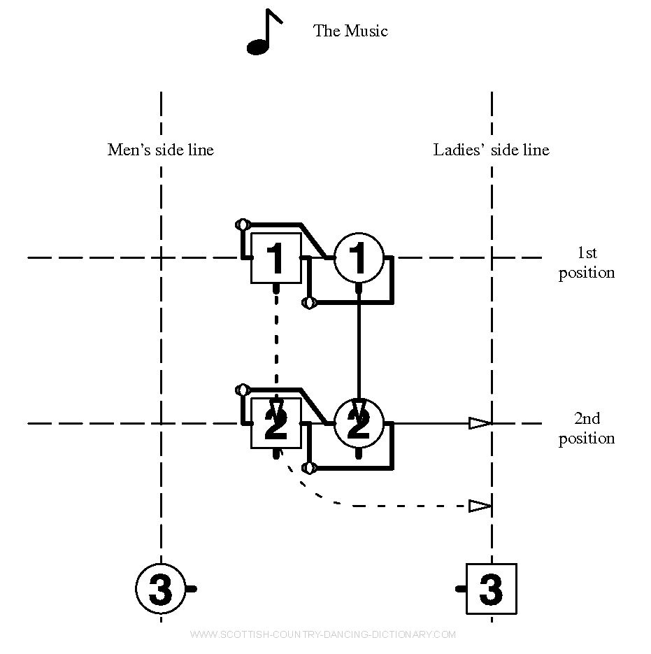 Diagram, The Knot Bar 3, Scottish Country Dance Dictionary