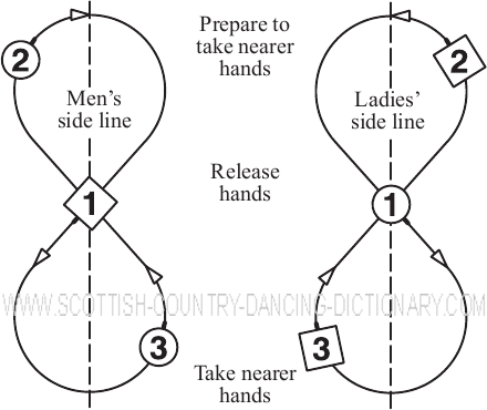 Diagram, Mirror Reels Of Three