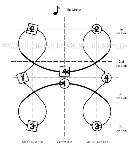 Diagram, The Muxa Reel. Scottish Country Dance Dictionary
