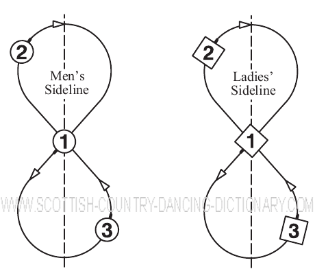 Diagram, Parallel Reels Of Three