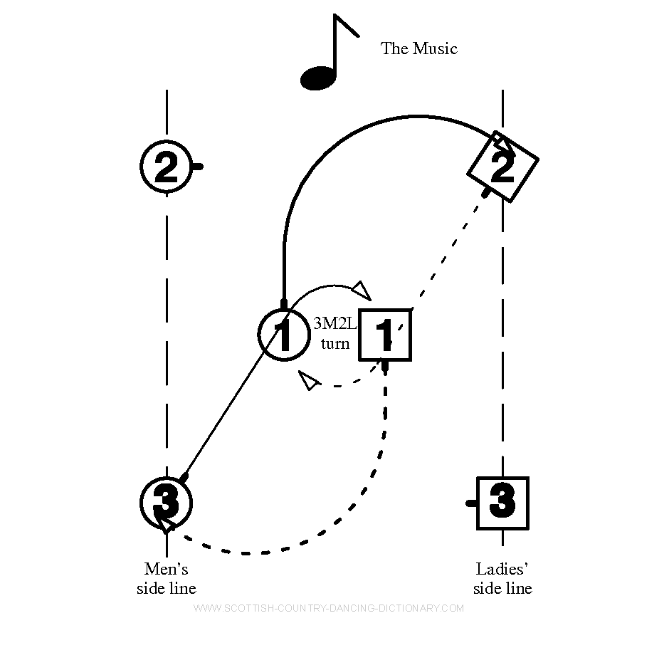 Diagram, Pass and Turn Bars 1-2. Scottish Country Dance Dictionary
