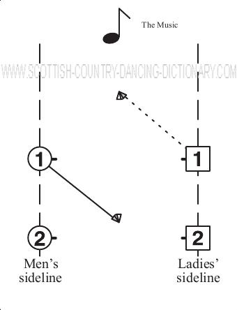 Diagram, Petronella Turn To Centre Line