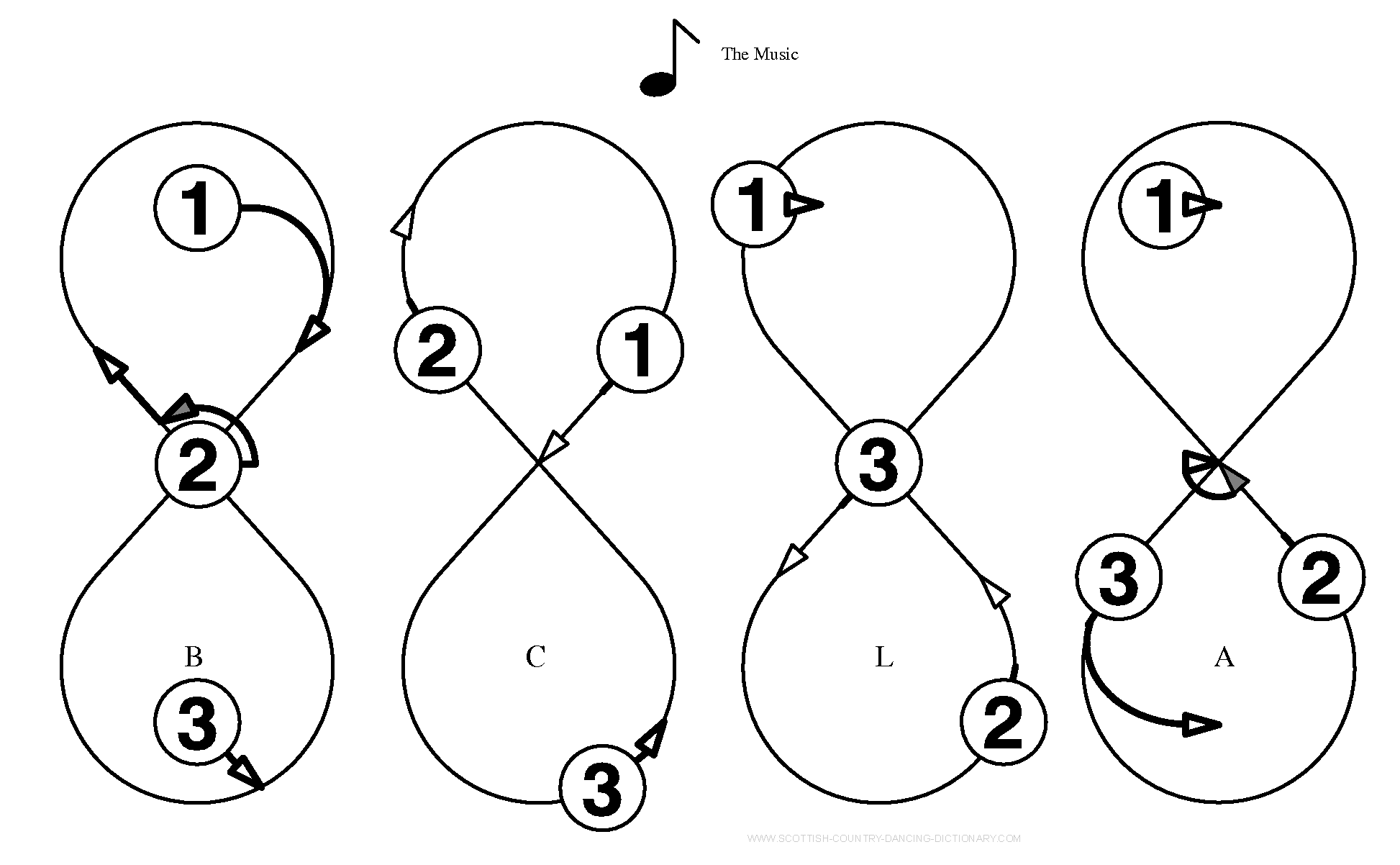 Diagram, Reel Of Three Beginning And Ending