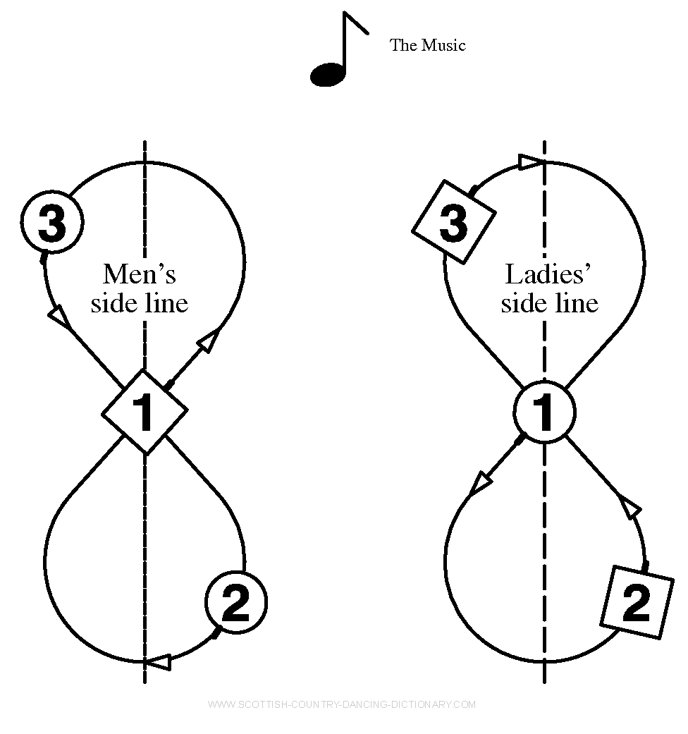 Diagram, Reels Of Three On The Sides