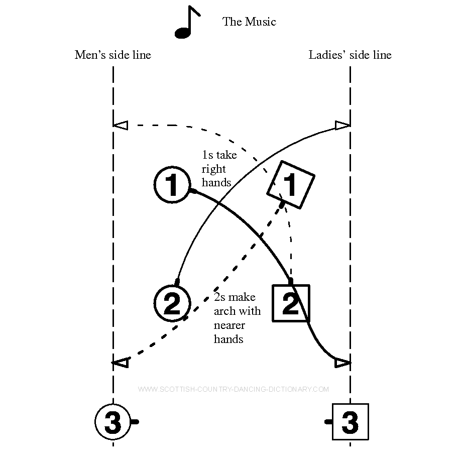 Diagram, Rondel Bars 1-2. Scottish Country Dance Dictionary