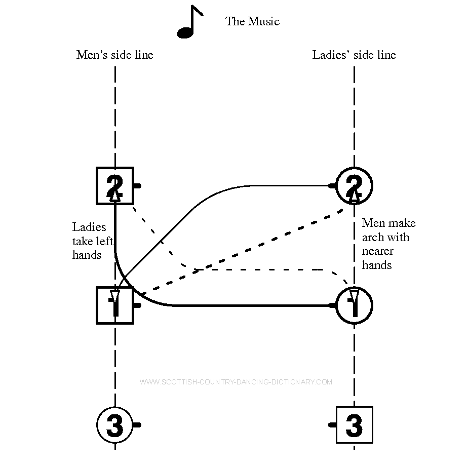Diagram, Rondel Bars 4-5. Scottish Country Dance Dictionary