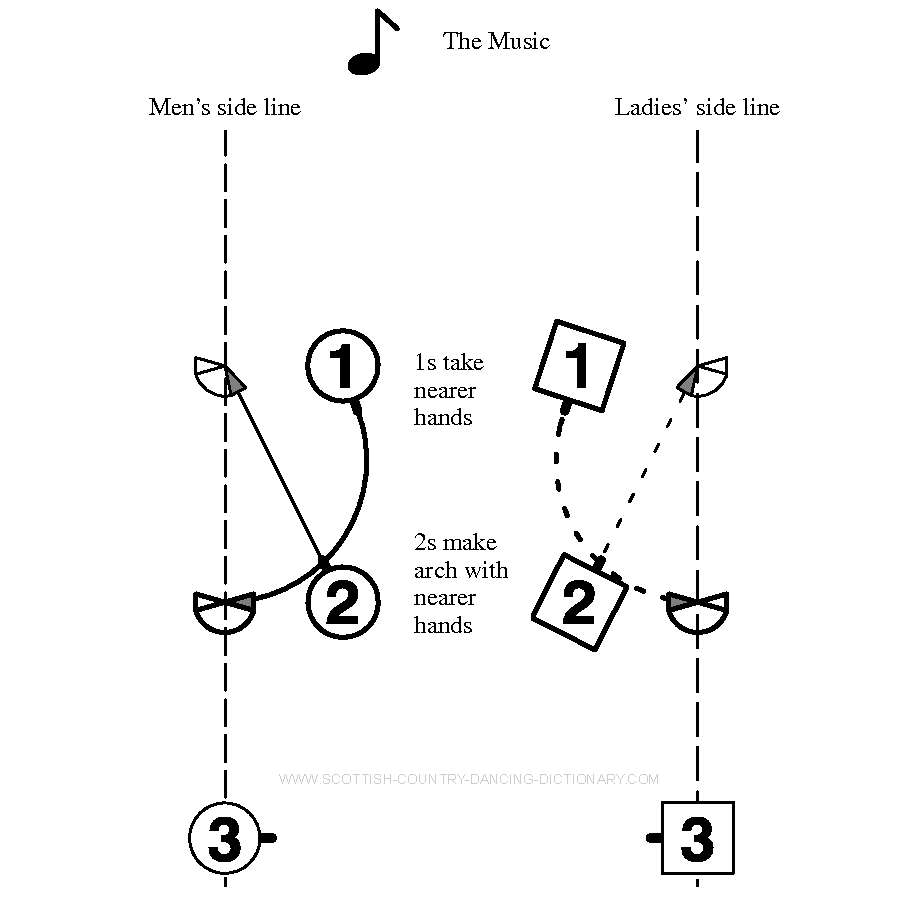 Diagram, Rondel Bars 7-8. Scottish Country Dance Dictionary