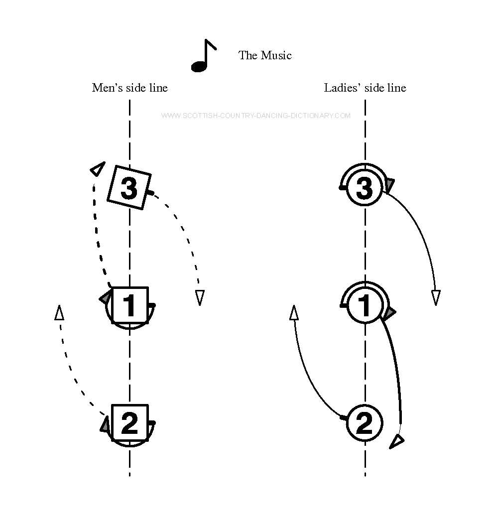 Diagram, Set And Link - Bar 3