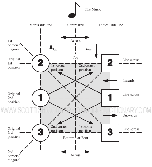Diagram, Structure Of 3 Couple Longwise Set Scottish Country Dance Second Corner