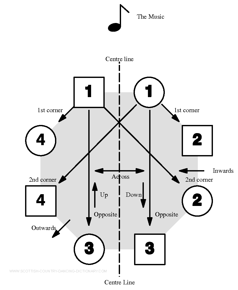 Diagram, Structure Of Square Set Scottish Country Dancing Second Corner