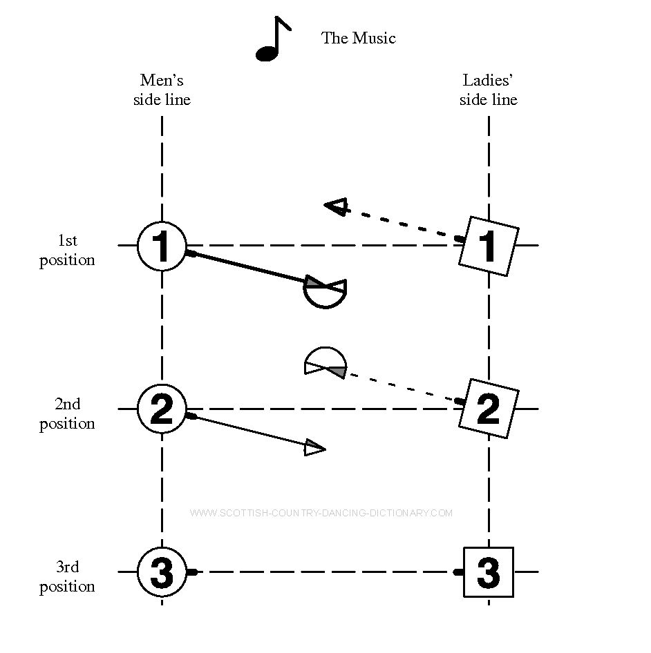 Diagram, Tournée Bar 1. Scottish Country Dance Dictionary