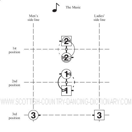 Diagram, Tournée Bars 3-4. Scottish Country Dance Dictionary