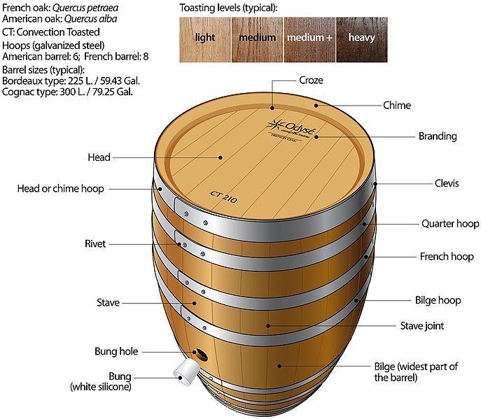 Hooped Barrel Image