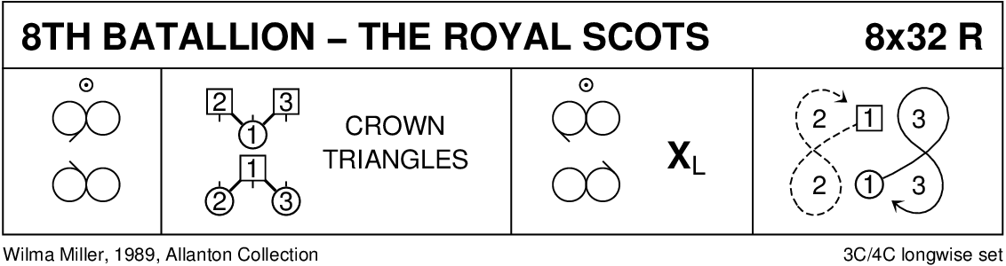 8th Battalion-The Royal Scots Keith Rose's Diagram