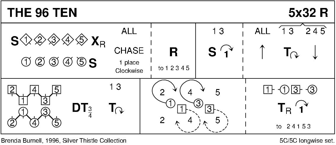 The 96 Ten Keith Rose's Diagram