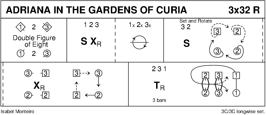 Adriana In The Gardens Of Curia Keith Rose's Diagram