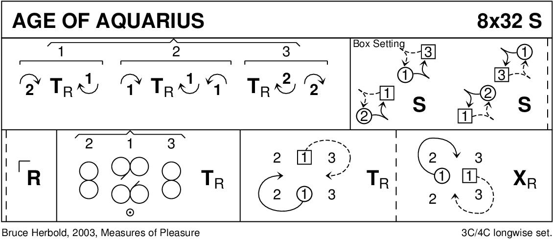 The Age Of Aquarius Keith Rose's Diagram
