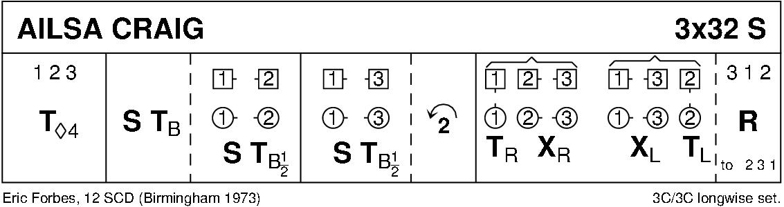 Ailsa Craig Keith Rose's Diagram