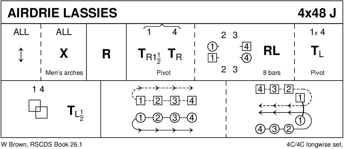 Airdrie Lassies Keith Rose's Diagram