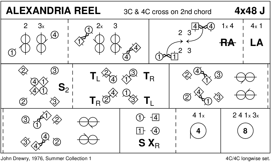 The Alexandria Reel Keith Rose's Diagram