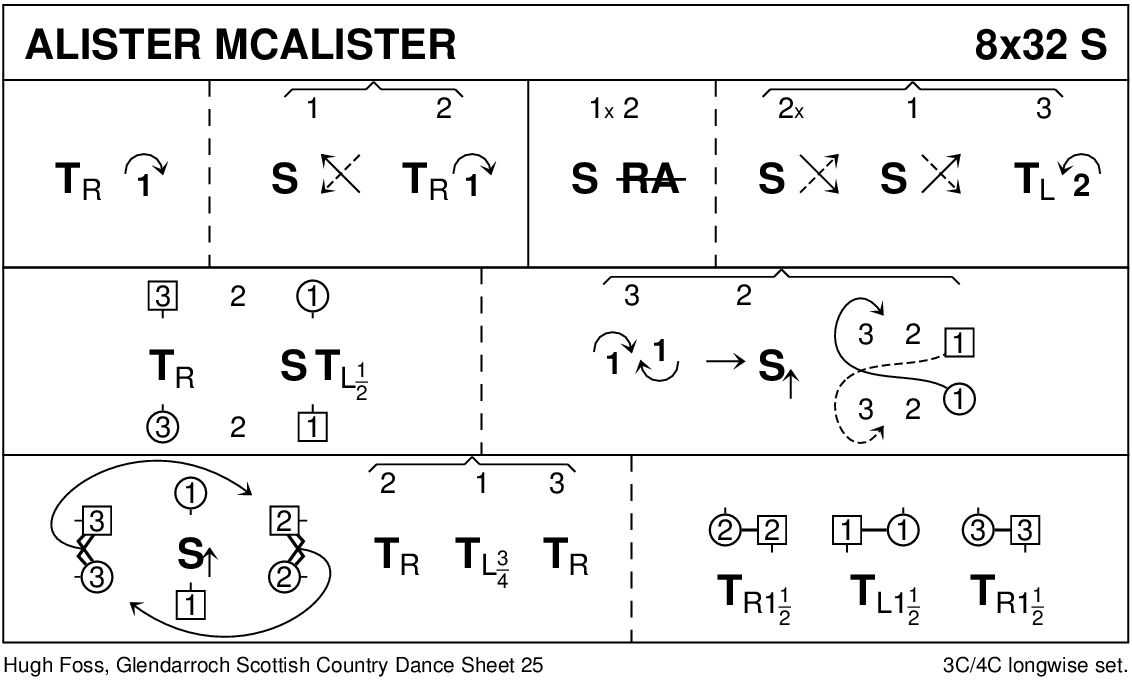 Alister McAlister Keith Rose's Diagram