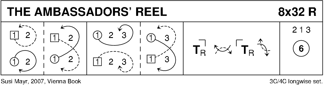 The Ambassadors' Reel Keith Rose's Diagram