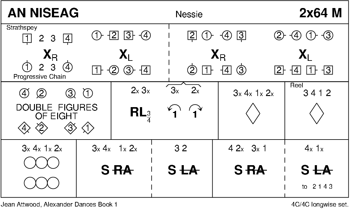 An Niseag Keith Rose's Diagram