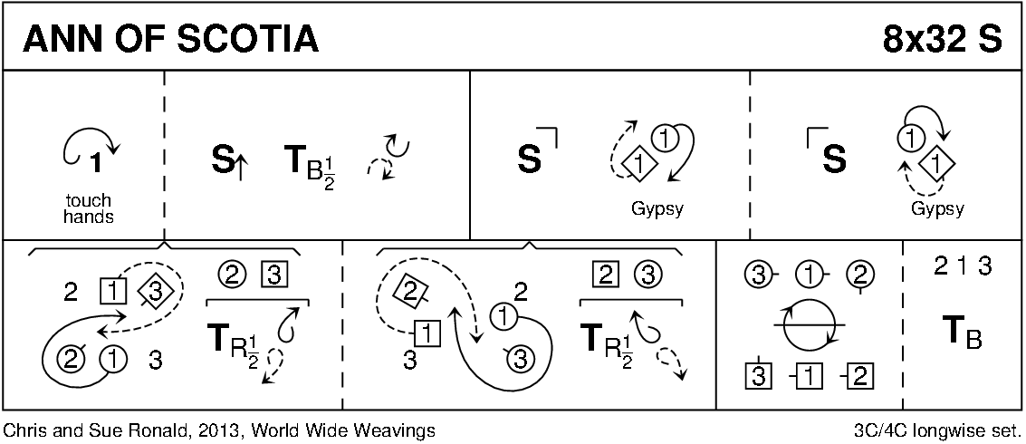 Ann Of Scotia Keith Rose's Diagram