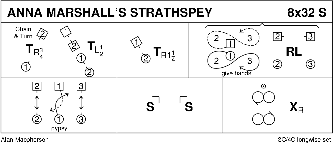 Anna Marshall's Strathspey Keith Rose's Diagram