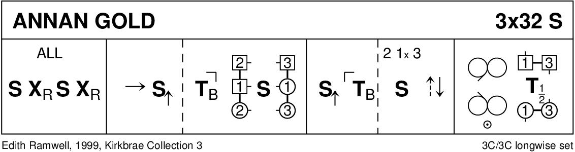 Annan Gold Keith Rose's Diagram