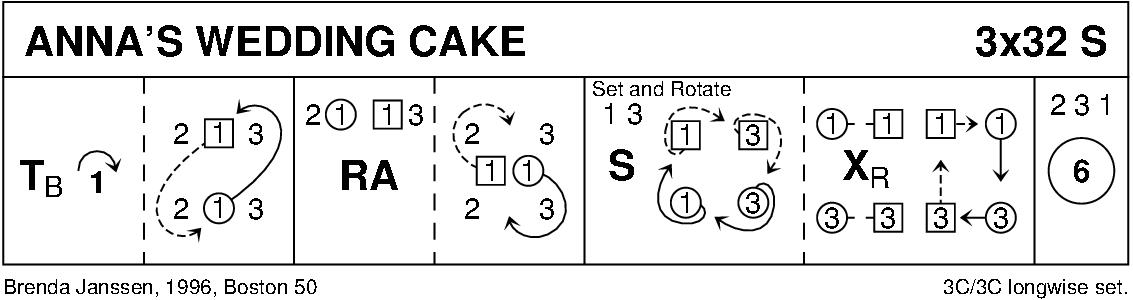 Anna's Wedding Cake Keith Rose's Diagram
