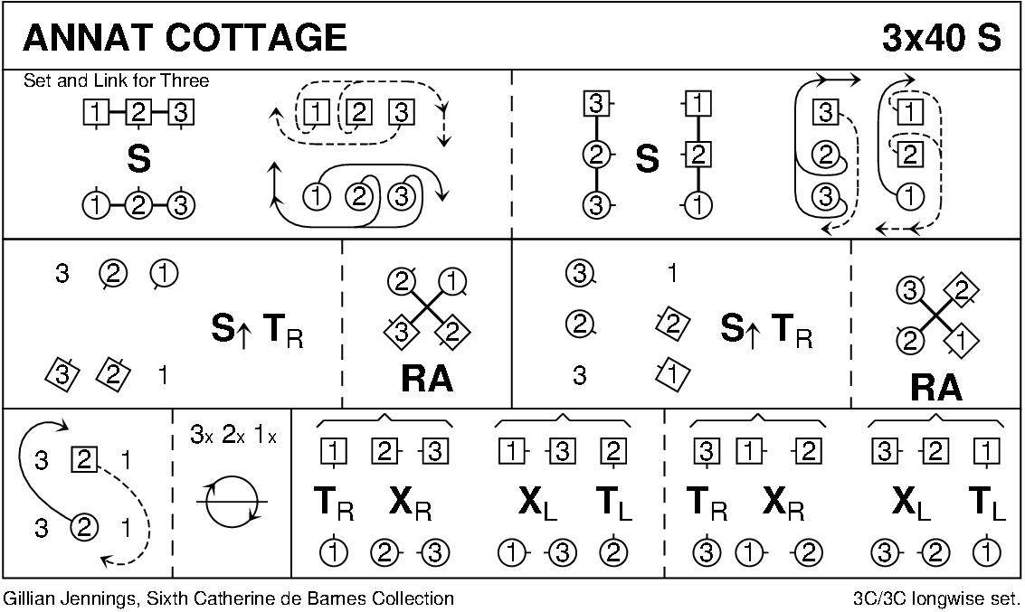 Annat Cottage Keith Rose's Diagram