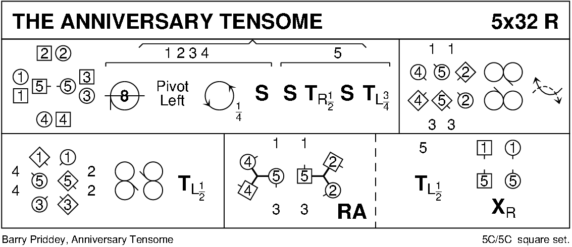 The Anniversary Tensome Keith Rose's Diagram