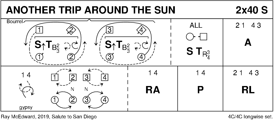 Another Trip Around The Sun Keith Rose's Diagram