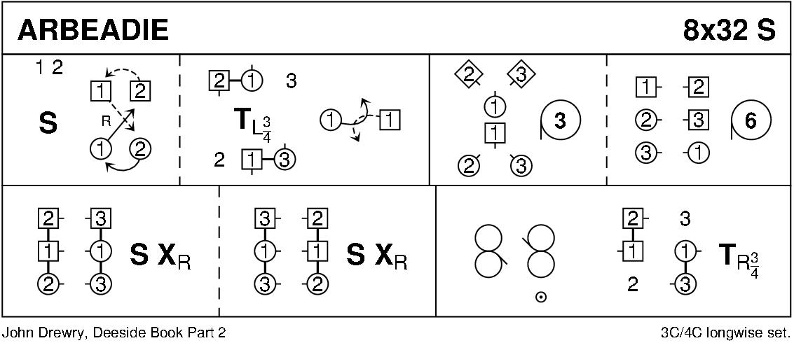 Arbeadie Keith Rose's Diagram