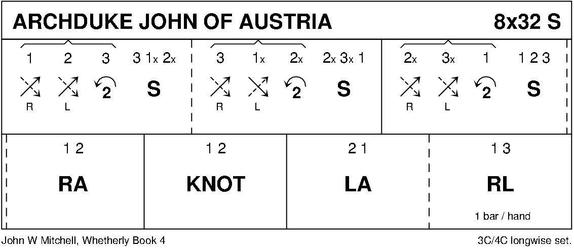 Archduke John Of Austria Keith Rose's Diagram