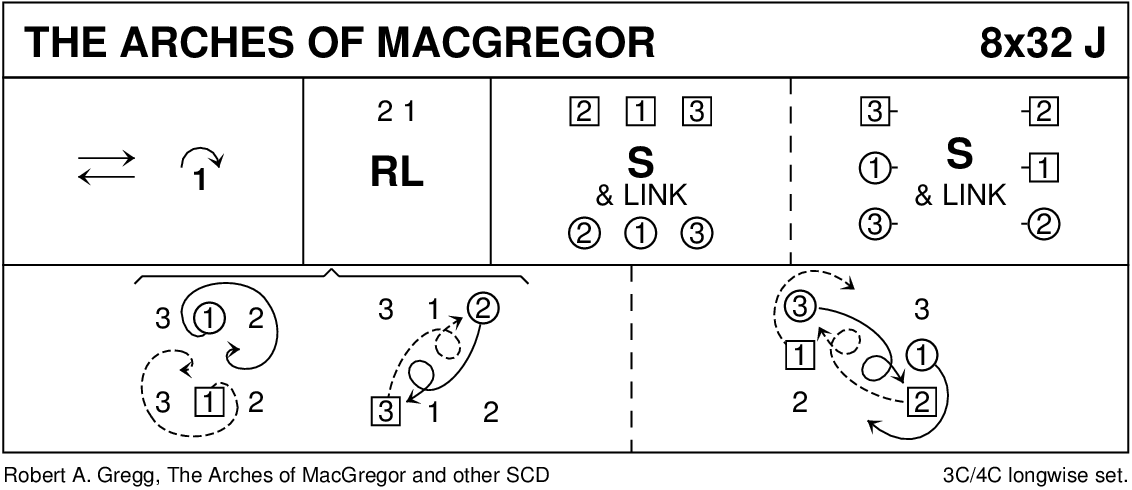 The Arches Of MacGregor Keith Rose's Diagram