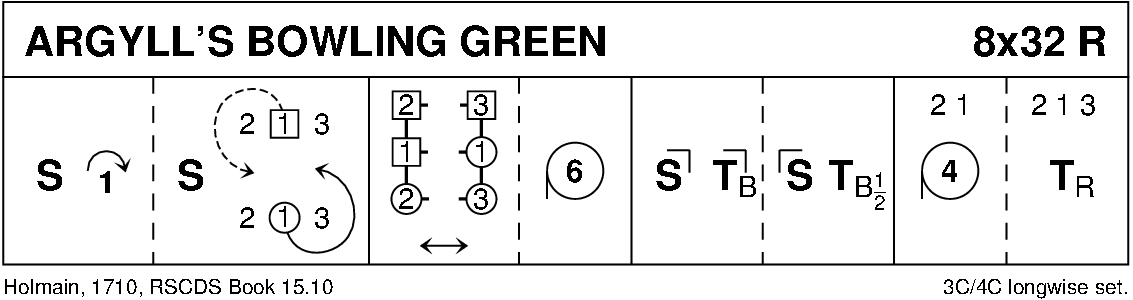 Argyll's Bowling Green Keith Rose's Diagram