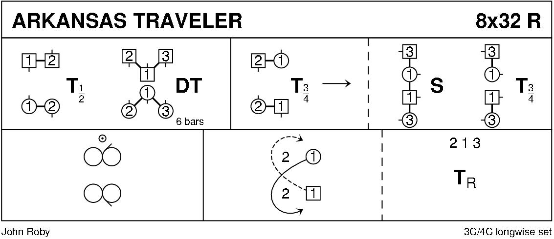Arkansas Traveler Keith Rose's Diagram
