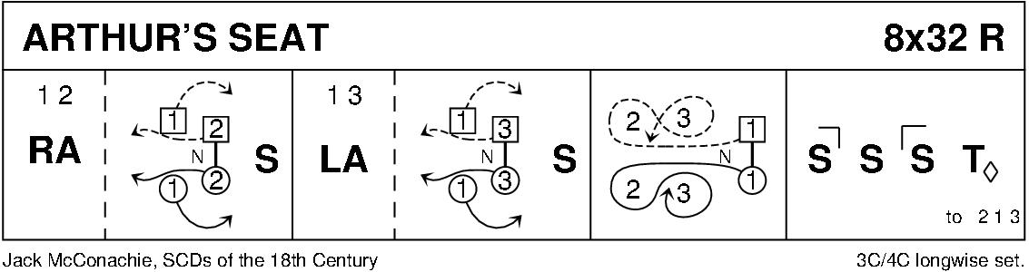 Arthur's Seat Keith Rose's Diagram