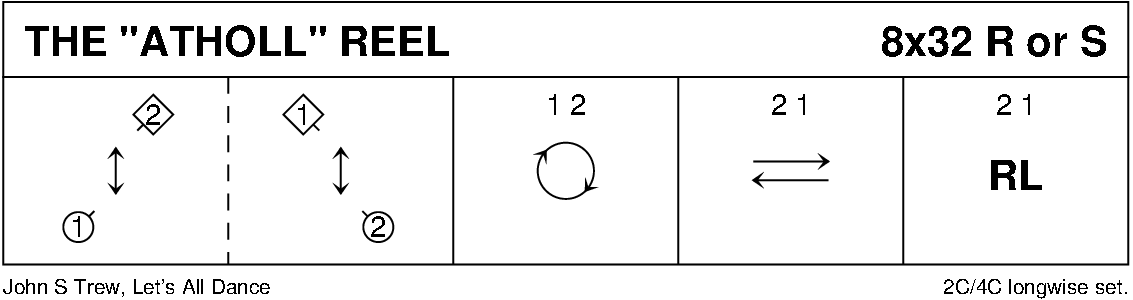 The Atholl Reel Keith Rose's Diagram