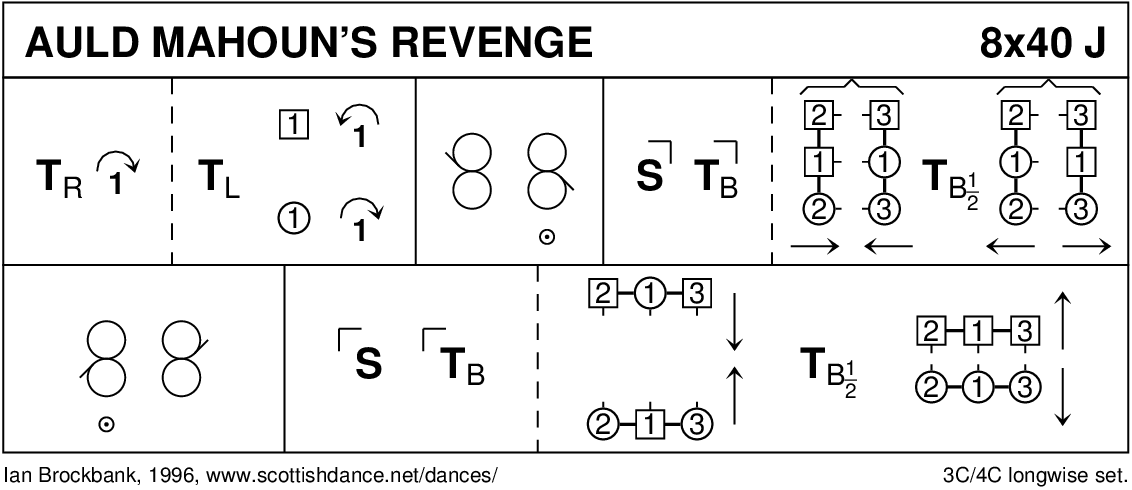 Auld Mahoun's Revenge Keith Rose's Diagram