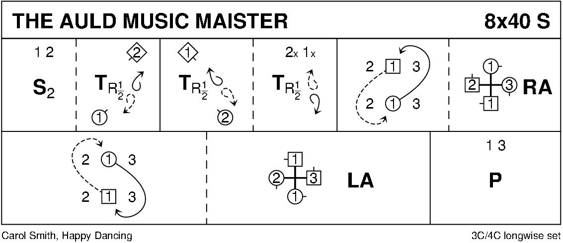 Auld Music Maister Keith Rose's Diagram
